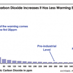CO2 Log Curve